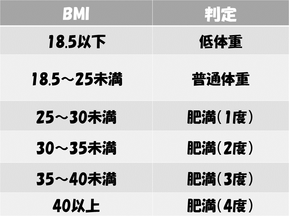 BMI値と肥満判定の比較